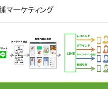 LINE@の開設ー運用コンサルティングいたします 【顧客との新たな強い繋がりをつくりたいあなたへ】