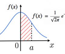 簡単な統計解析承ります 2群間の比較をやりたい方、補正を入れて有意差を見たい方。