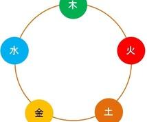 五行による恋愛運診断をいたします 四柱推命の原典である五行の世界へようこそ!!