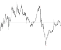 トレンドの反転ポイントがわかります 最強のスキャルピング用逆張りインディケータ