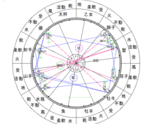 西洋占星術であなたの本当の自分を見ます 占いを信じてない、マジな占い師です。