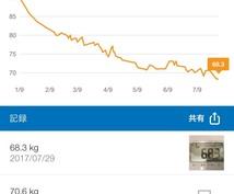 21kgの減量経験を活かし痩せるまでサポートします 計画的ダイエットの成功を活かし、プラン提案と成功までサポート