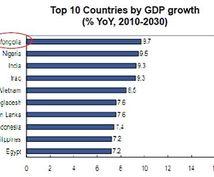 経済成長世界最速の国:モンゴル・ウランバートルへの不動産進出方法を教えます!