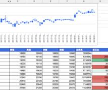 日本株価情報を管理するスプレッドシートを提供します スプレッドシートで、株価情報を分析・管理したい方にオススメ