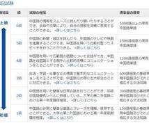 中国語が出来ないと悩んでませんか?お手伝いします 上達のためのポイントや、進め方について全てお任せください。