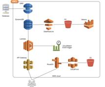 AWSサーバーレス開発ご相談承ります Lambda,APIgateway,DynamoDBなど