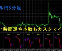 複数通貨を確認『MultiChartz』提供します 一つの画面で複数の通貨ペアを表示!