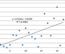 エクセルでマクロ作成、表のまとめ、グラフの作成をします!