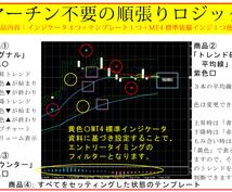 順張りバイナリ―オプション攻略法教えます MT4インジケータを活用した順張りトレンド波乗りロジックです