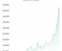 Bitcoinの購入方法教えます 口座開設までサポートします!!