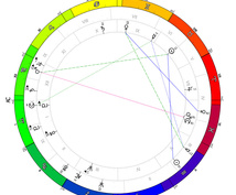 西洋占星術と四柱推命で、お二人の相性を占います 気になる人との相性を知りたい方へ(恋愛・結婚生活・対人など)