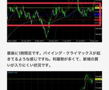 参考》スイスフラン円の相場解説を載せます FXのトレードに興味がある方•気になる方