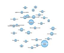 パテントマップ作成します 特定の企業、特定の業界などにおける特許出願を可視化!