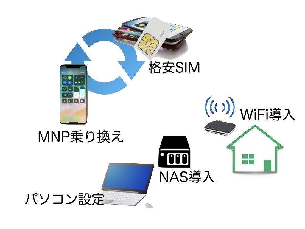 スマホ、パソコン、WiFi各種設定お手伝いします 格安スマホへの ...